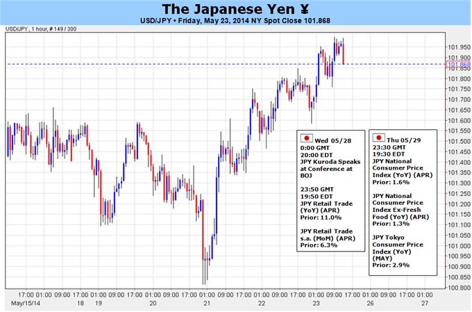 Weekly Outlook: 2014, May 25 - June 01-usdjpy-bearish-setup-take-shape-japan-cpi-dismal-us-1q-gdp_body_picture_5.png