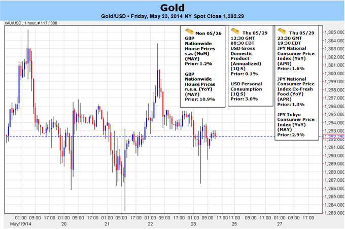 Weekly Outlook: 2014, May 25 - June 01-gold-breakout-imminent-will-us-gdp-trigger_body_picture_5.png