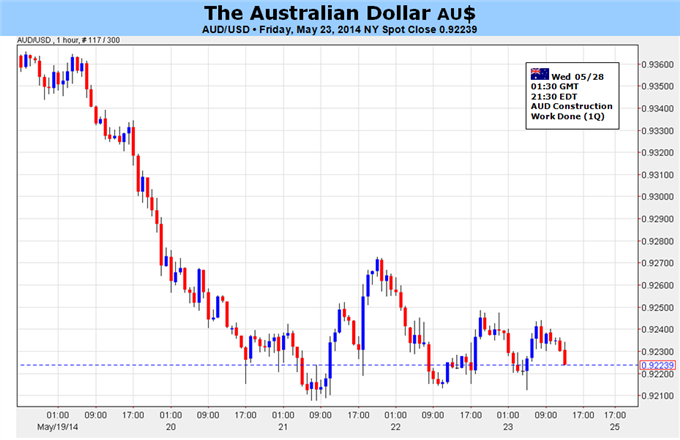 Weekly Outlook: 2014, May 25 - June 01-australian-dollar-vulnerable-deeper-losses-fed-policy-bets_body_picture_5.png