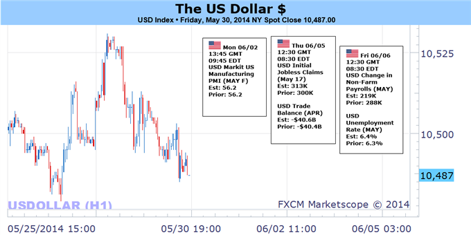 Weekly Outlook: 2014, June 01 - 08-us-dollar-rally-clear-risk-key-events-may-disappoint_body_picture_1.png