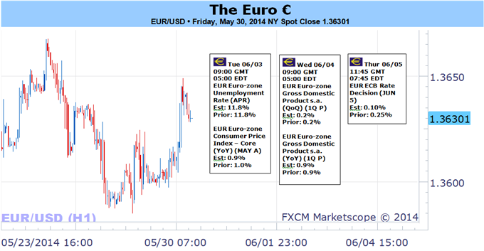 Weekly Outlook: 2014, June 01 - 08-traders-betting-big-euro-losses-but-caution-warranted-ahead_body_picture_5.png