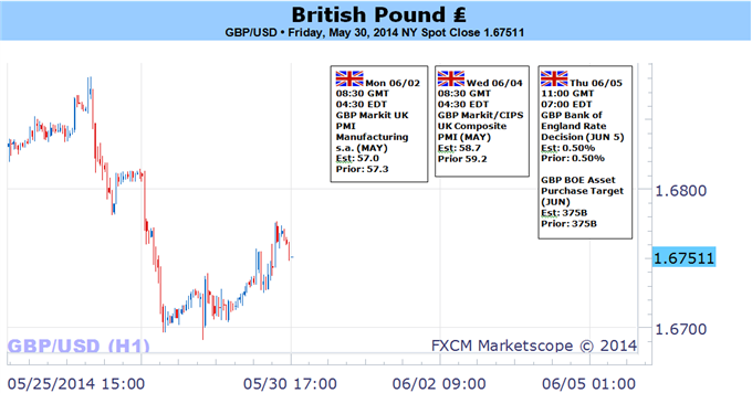 Weekly Outlook: 2014, June 01 - 08-gbpusd-carves-high-low-may-boe-dissent-favors-bullish-outlook_body_picture_5.png