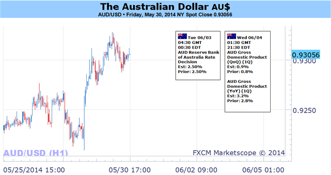 Weekly Outlook: 2014, June 01 - 08-australian-dollar-look-past-rba-focus-key-us-data_body_picture_5.png