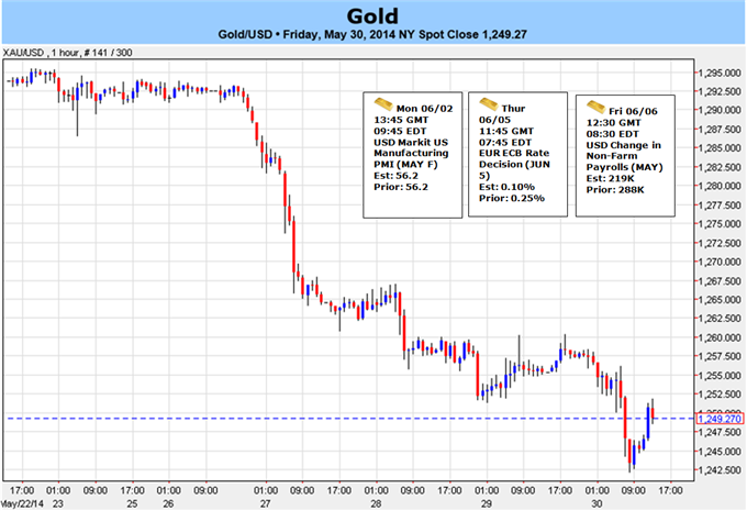 Weekly Outlook: 2014, June 01 - 08-gold-fun-points-new-lows-june-bearish-sub-1270_body_picture_5.png