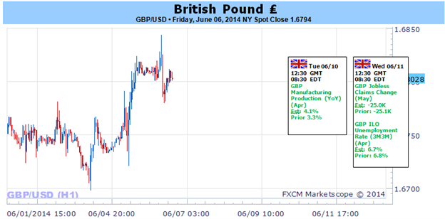 Weekly Outlook: 2014, June 08 - 15-british-pound-important-risk-reversal-ahead-key-data_body_picture_1.png