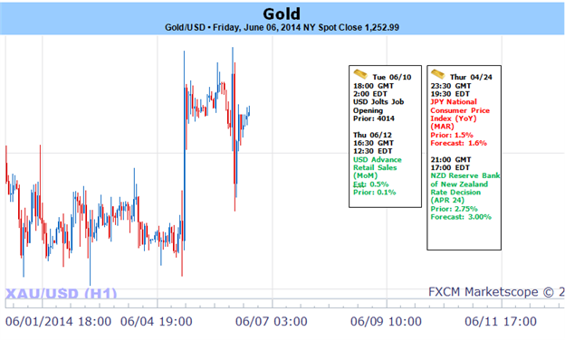 Weekly Outlook: 2014, June 08 - 15-gold-bounces-off-range-low-post-ecbnfp-bearish-sub-1270_body_picture_1.png