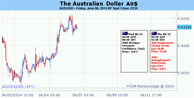 Weekly Outlook: 2014, June 08 - 15-australian-dollar-risk-us-data-bolsters-fed-policy-outlook_body_picture_5.png