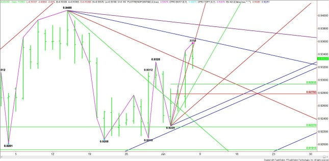 Weekly Outlook: 2014, June 08 - 15-daily-audusd5-645x317.jpg