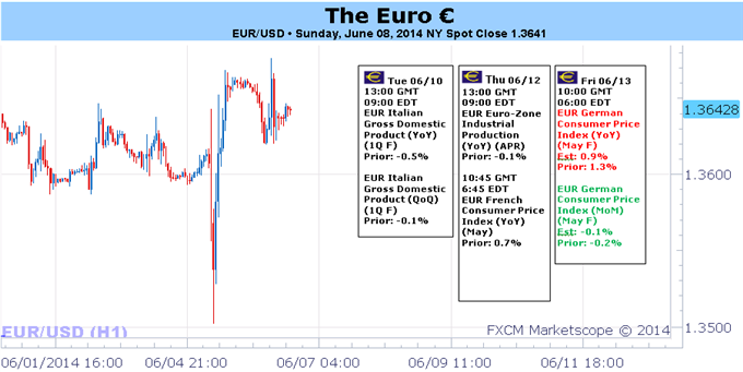 Weekly Outlook: 2014, June 08 - 15-ecb-plays-hand-economic-data-back-euro-driver-seat_body_picture_1.png