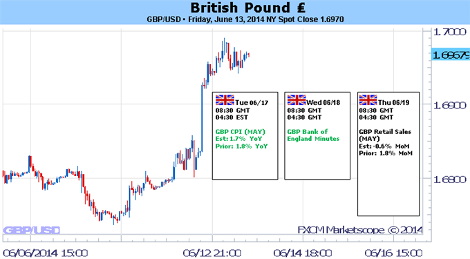 Weekly Outlook: 2014, June 15 - 22-british-pound-forecast_body_gbpusd.png