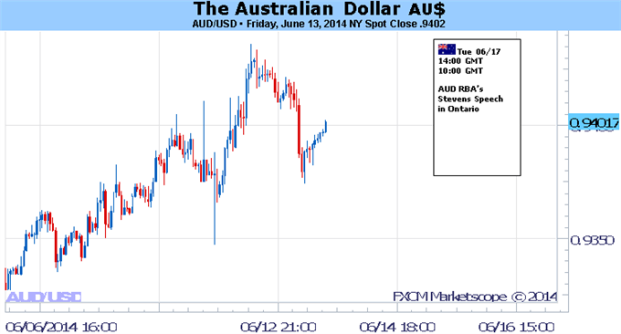 Weekly Outlook: 2014, June 15 - 22-australian-dollar-forecast_body_picture_5.png