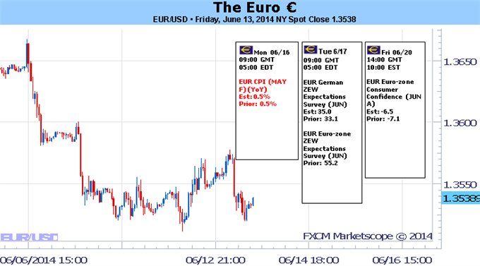 Weekly Outlook: 2014, June 15 - 22-euro-weekly-trading-forecast_body_picture_5.png