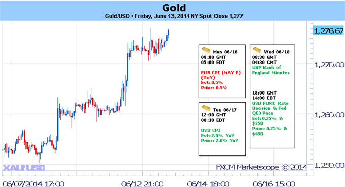 Weekly Outlook: 2014, June 15 - 22-gold-price-forecast_body_picture_5.png