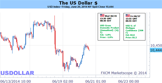 Weekly Outlook: 2014, June 22 - 29-us-dollar-will-settle-euro-recovery-driver-absence-volatility_body_picture_5.png