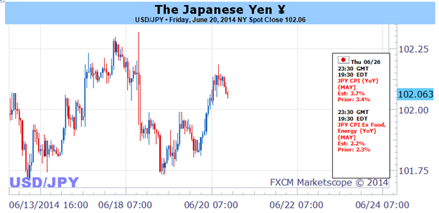 Weekly Outlook: 2014, June 22 - 29-japanese-yen-looks-primed-move.-when-where-how_body_picture_1.png