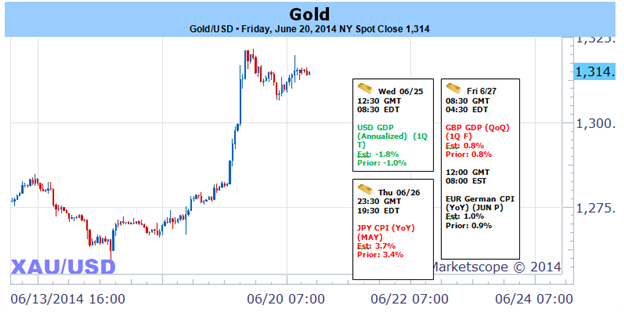 Weekly Outlook: 2014, June 22 - 29-gold-rallies-through-key-resistance-post-fomc-bullish-above-1286_body_picture_1.png