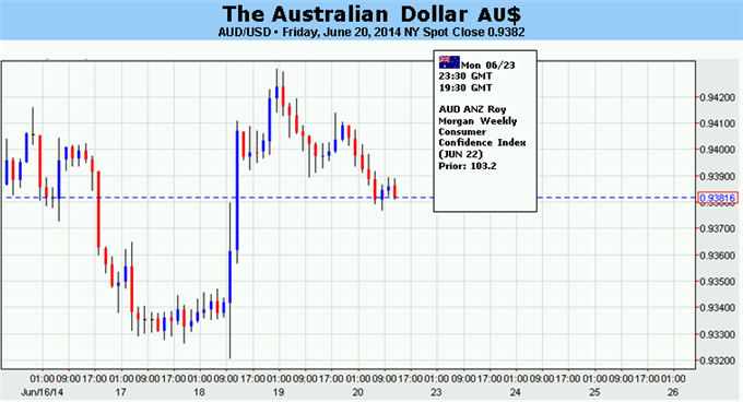 Weekly Outlook: 2014, June 22 - 29-forex-australian-dollar-risk-markets-rethink-post-fomc-reaction_body_picture_5.png