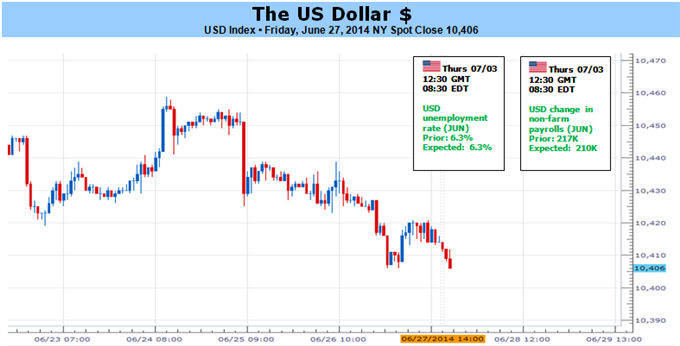 Weekly Outlook: 2014, June 29 - July 06-us-dollar-nfps-versus-fading-volatility_body_picture_5.png
