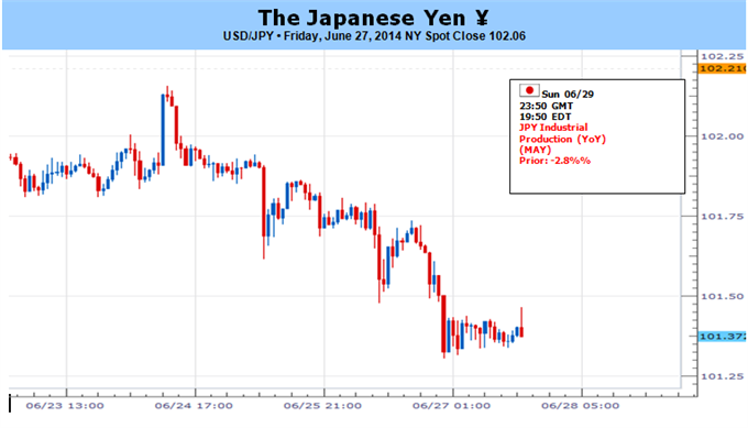 Weekly Outlook: 2014, June 29 - July 06-japanese-yen-shows-signs-life-but-may-good-time-sell_body_picture_5.png