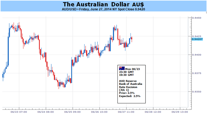 Weekly Outlook: 2014, June 29 - July 06-australian-dollar-may-correct-lower-eroding-yield-advantages_body_picture_5.png