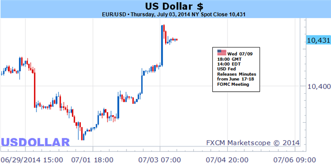 Weekly Outlook: 2014, July 06 - 13-us-dollar-trading-forecast-following-nonfarm-payrolls_body_picture_5.png