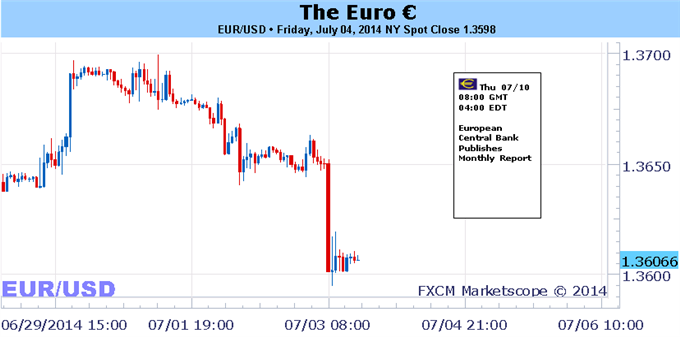 Weekly Outlook: 2014, July 06 - 13-exogenous-threat-euro-exists-ecb-policy-diverges-boe-fed_body_picture_1.png