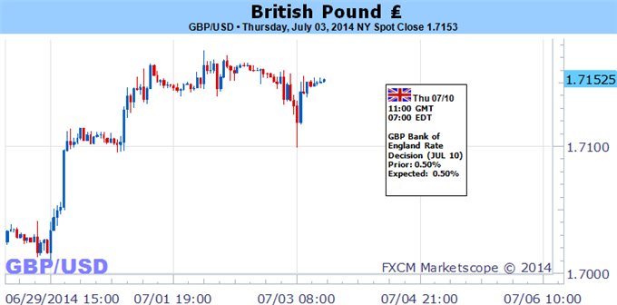 Weekly Outlook: 2014, July 06 - 13-forex-trading-british-pound-forecast_body_picture_5.png