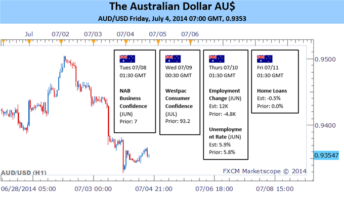 Weekly Outlook: 2014, July 06 - 13-aud-faces-bumpy-week-local-data-waning-carry-appeal_body_picture_3.png