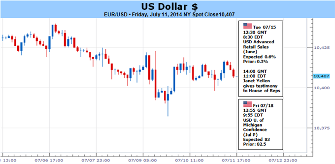 Weekly Outlook: 2014, July 13 - 20-us-dollar-ready-break-but-direction-awaits-volatility-fed-_body_picture_5.png