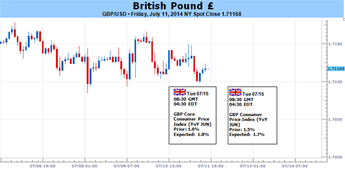 Weekly Outlook: 2014, July 13 - 20-british-pound-may-fall-soft-inflation-data-undermines-boe-bets-_body_picture_4.png