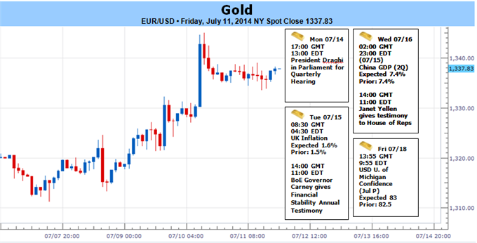 Weekly Outlook: 2014, July 13 - 20-gold-breaks-through-july-range-rally-risk-ahead-yellen_body_picture_5.png