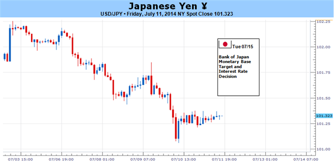 Weekly Outlook: 2014, July 13 - 20-japanese-yen-losses-remain-likely-but-what-could-change_body_picture_5.png