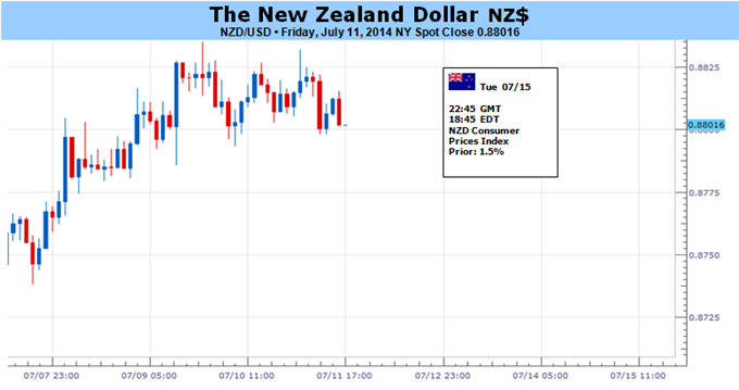 Weekly Outlook: 2014, July 13 - 20-nzdusd-risks-fresh-record-highs-ahead-rbnz-faster-inflation_body_picture_5.png