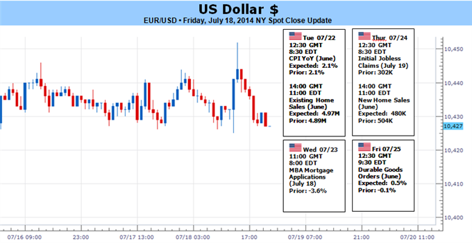 Weekly Outlook: 2014, July 20 - 27-us-dollar-awaits-heavier-volatility-rate-speculation-returns_body_picture_5.png
