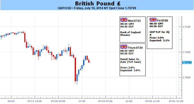 Weekly Outlook: 2014, July 20 - 27-07192014-gbpusd-needs-hawkish-boe-minutes-upbeat-2q-gdp-fresh-highs_body_picture_5.png