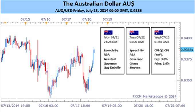Weekly Outlook: 2014, July 20 - 27-07-18-2014-aud-rba-governor-cpi-data_body_aud.png