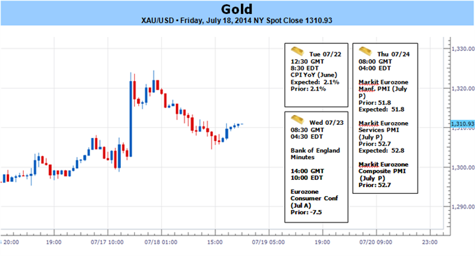 Weekly Outlook: 2014, July 20 - 27-07-18-2014-gold-post-2-percent-weekly-loss-ahead-us-cpi_body_picture_5.png