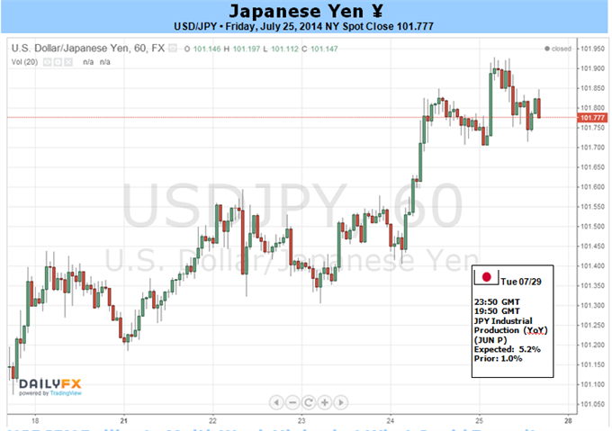 Weekly Outlook: 2014, July 27 - August 03-usdjpy-rallies-multi-week-highs-but-what-could-force-higher_body_picture_5.png