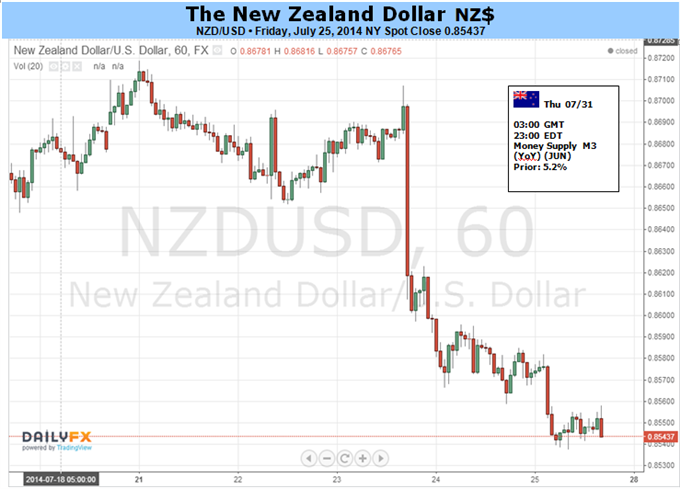 Weekly Outlook: 2014, July 27 - August 03-new-zealand-dollar-may-continue-lower-us-economic-news-flow_body_picture_5.png