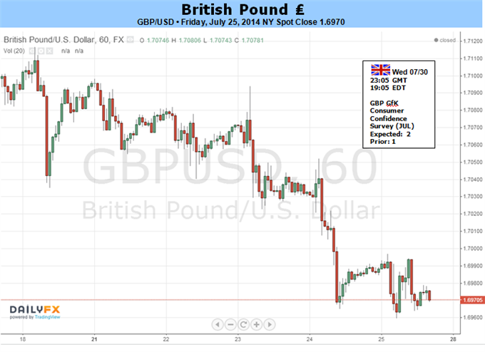 Weekly Outlook: 2014, July 27 - August 03-gbpusd-carve-higher-low-dovish_fomc_body_picture_5.png