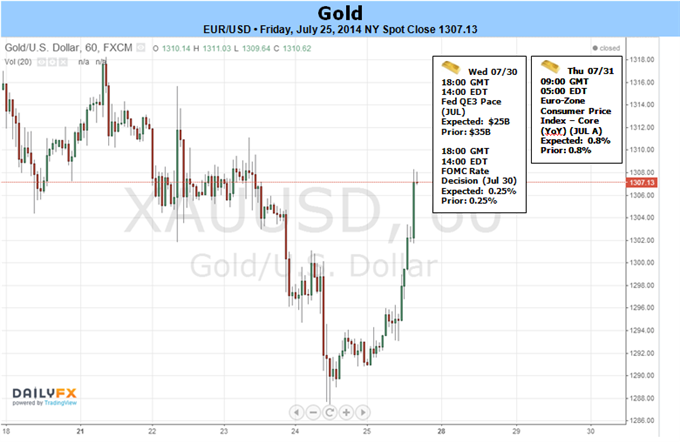 Weekly Outlook: 2014, July 27 - August 03-gold-defends-july-lows-outlook-hinges-gdp-fomc-nfps_body_picture_5.png