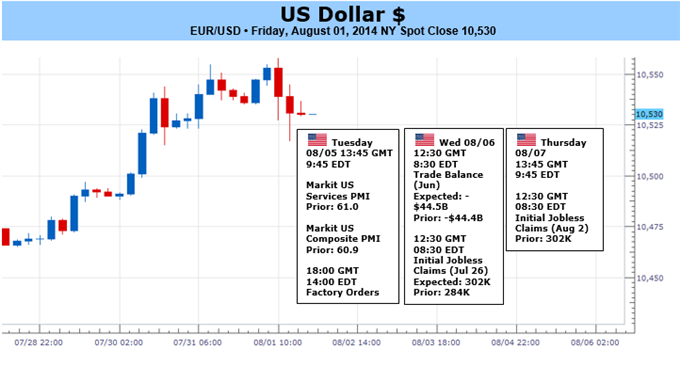 Weekly Outlook: 2014, August 03 - August 10-us-dollar-rally-mercy-volatility-interest-rate-trends_body_picture_1.png