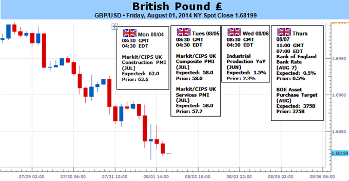 Weekly Outlook: 2014, August 03 - August 10-british-pound-likely-continue-lower-unless-bank-england-reacts_body_picture_1.png