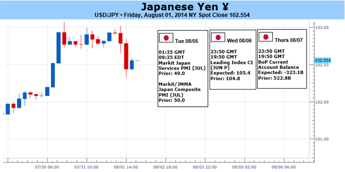 Weekly Outlook: 2014, August 03 - August 10-usdjpy-risks-larger-pullback-boj-refrains-expanding-qe_body_picture_1.png