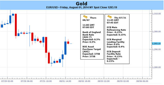Weekly Outlook: 2014, August 03 - August 10-gold-trades-heavy-usd-goes-bid-fed-gdp-august-open-focus_body_picture_1.png