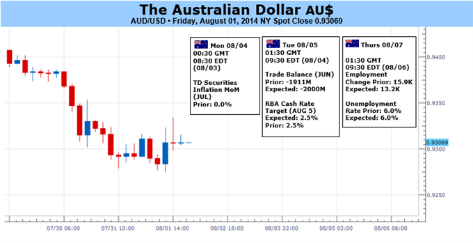 Weekly Outlook: 2014, August 03 - August 10-australian-dollar-may-bounce-before-selling-pressure-builds-earnest_body_aud.png