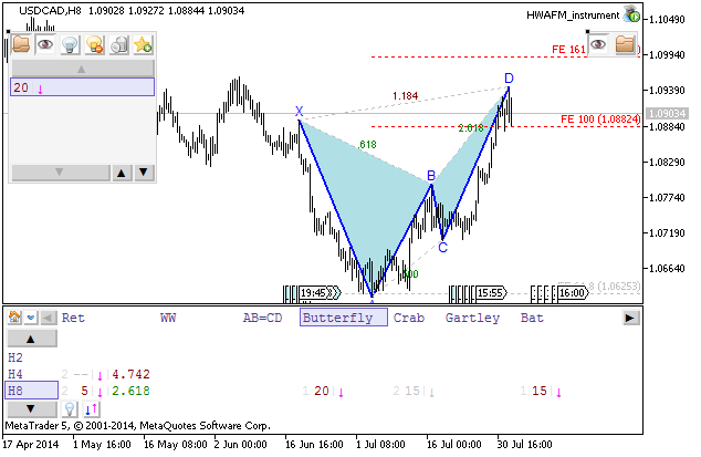 Weekly Outlook: 2014, August 03 - August 10-usdcad-h8-metaquotes-software-corp-temp-file-screenshot-22709.png