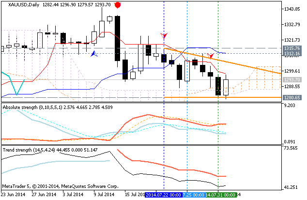 Weekly Outlook: 2014, August 03 - August 10-xauusd-d1-metaquotes-software-corp-temp-file-screenshot-4709.png