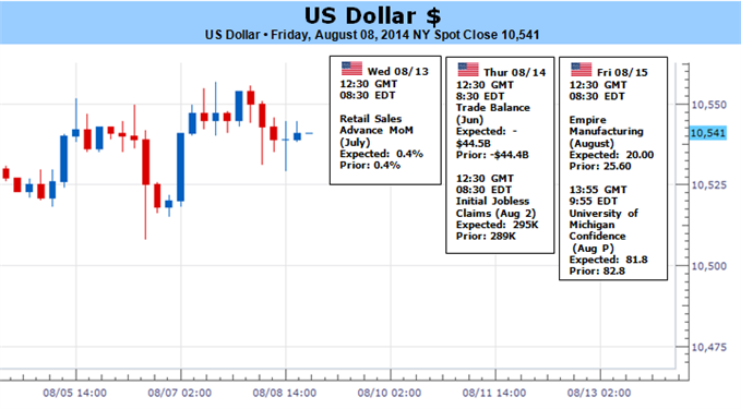 Weekly Outlook: 2014, August 10 - August 17-us-dollar-traders-focus-more-volatility-less-fed_body_usdtof0.png