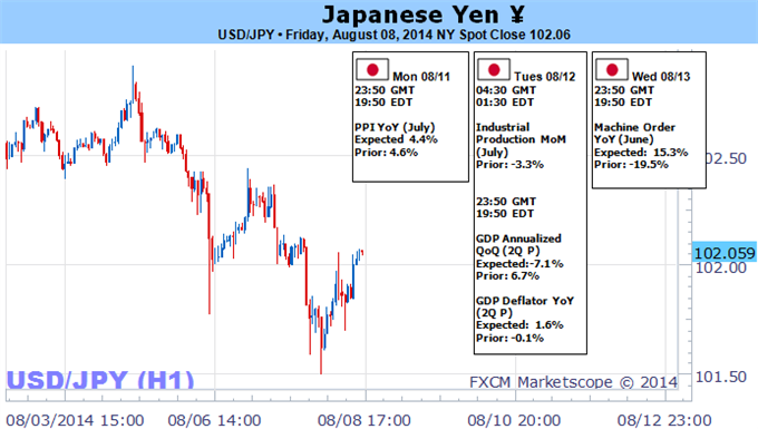 Weekly Outlook: 2014, August 10 - August 17-forex-trading-japanese-yen-forecast-week-ahead_body_picture_5.png